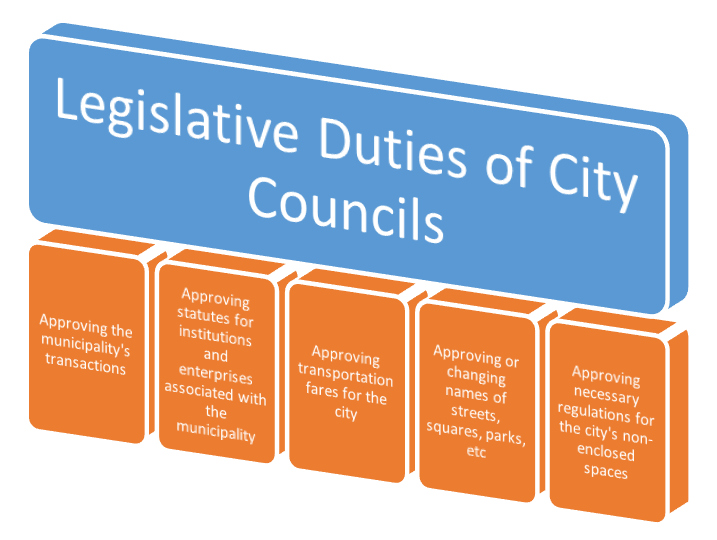 Legislative Duties of City Councils