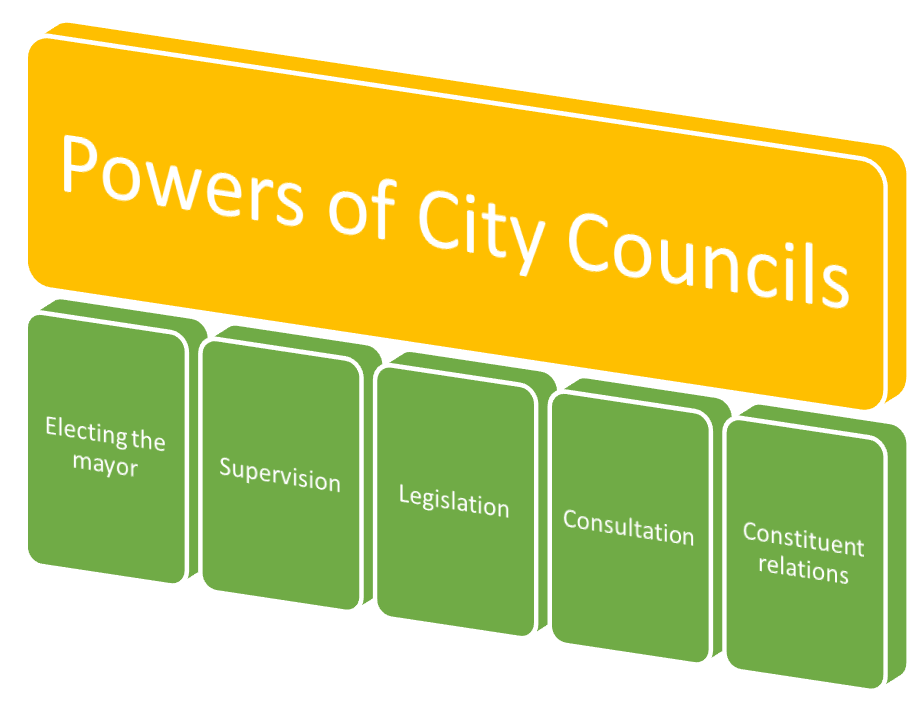 Duties and Powers of City Councils