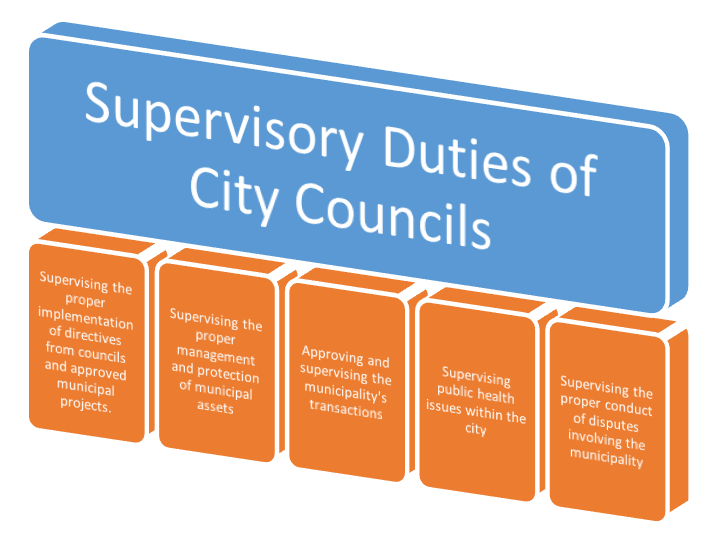 Supervisory Duties of City Councils
