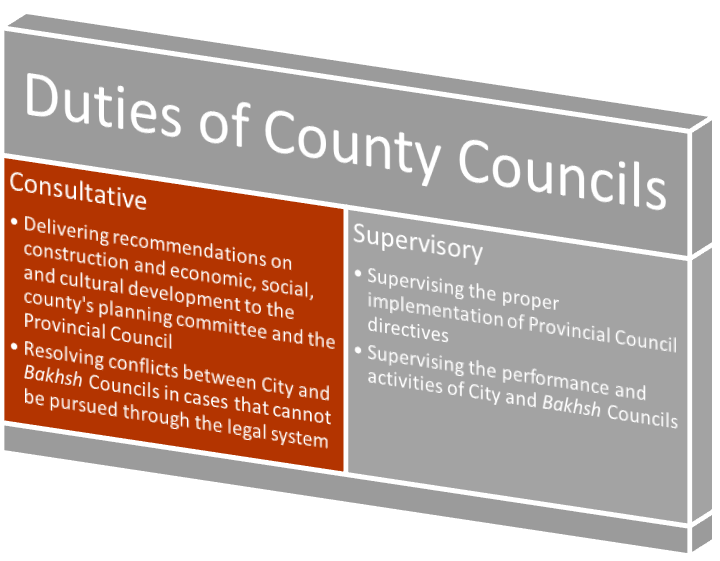 Duties of County Councils include: