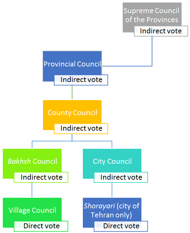 Hierarchy of Local Councils in Iran