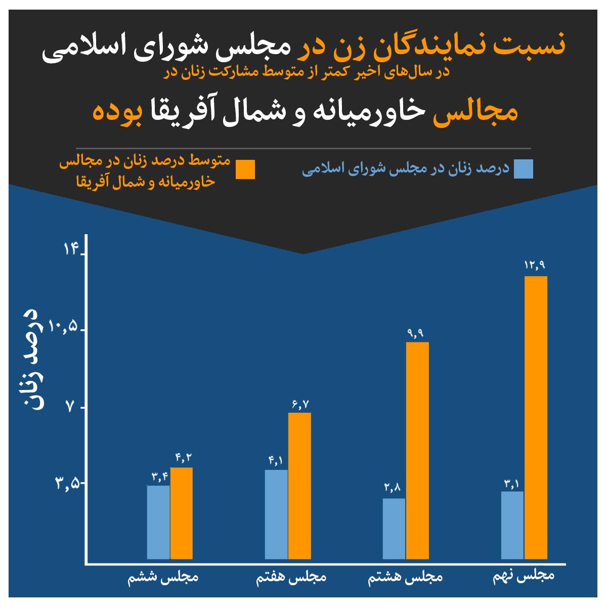 نسبت نمایندگان زن در مجلس شورای اسلامی