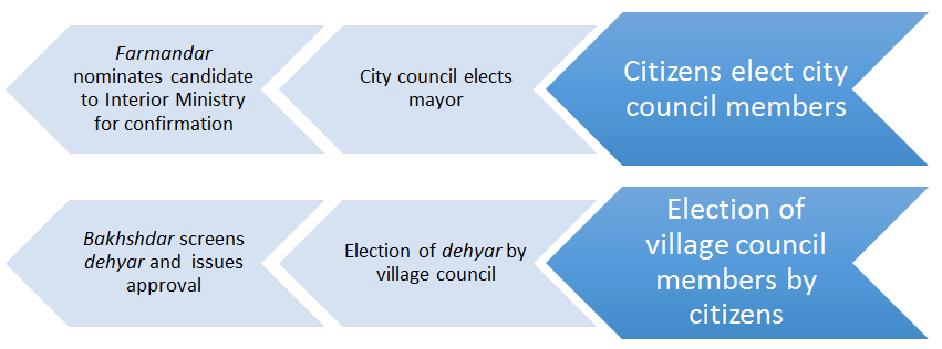 The Process of Electing Mayors and Dehyars