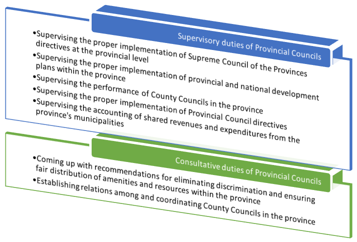 Duties of Provincial Councils
