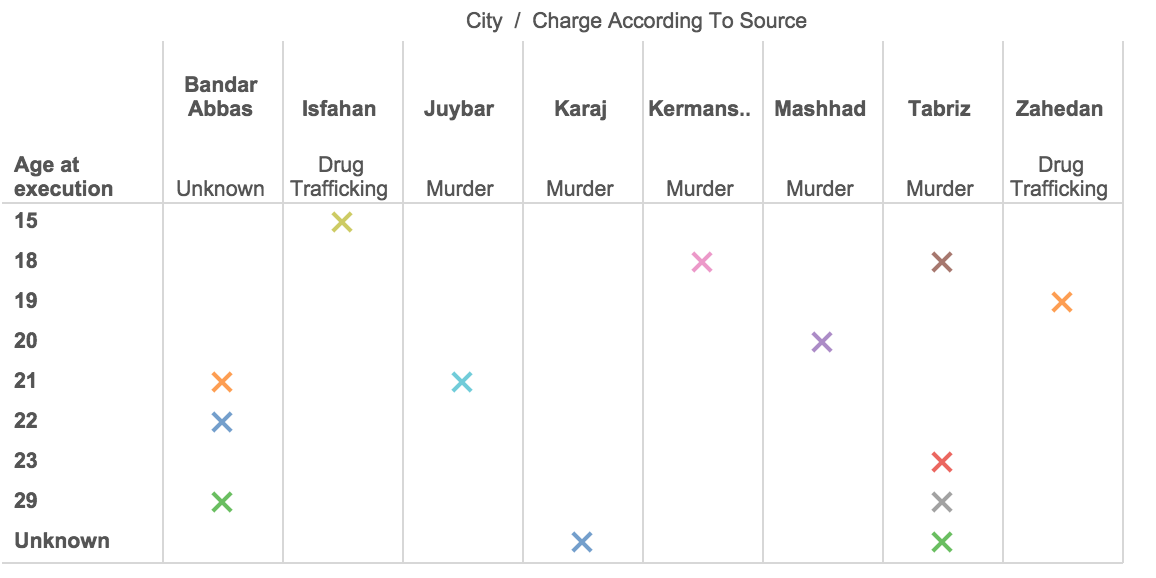 اعدام کودکان در ایران - ۲۰۱۴