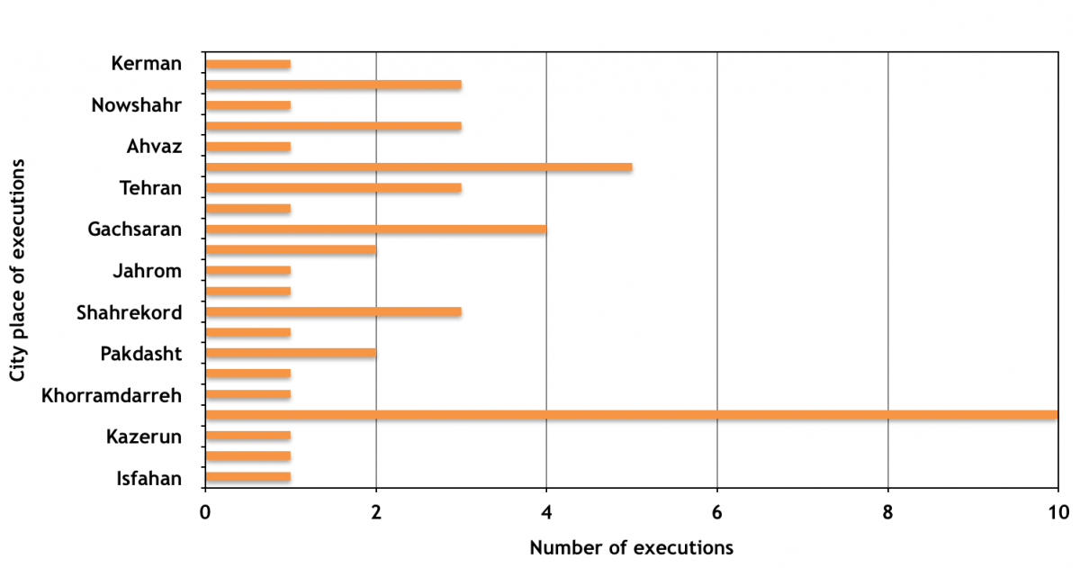 Number of public executions